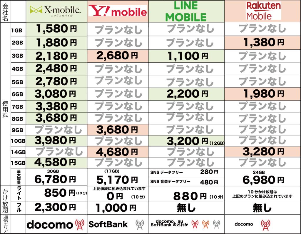 比較 携帯 料金