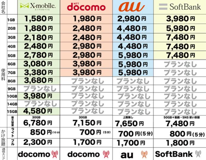 携帯 料金 比較 月々の料金比較 ドコモ・au・ソフトバンク